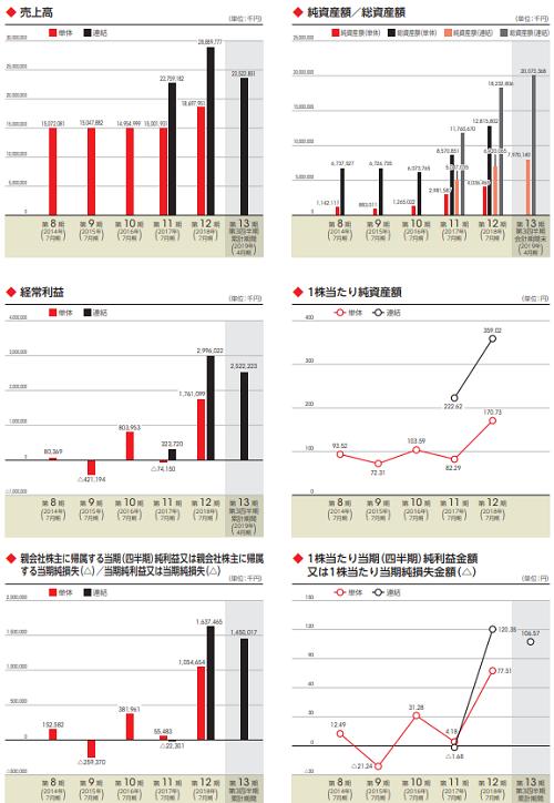 ブシロードIPOの売上や利益の画像