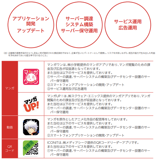 Link-U(リンクユー)の事業領域