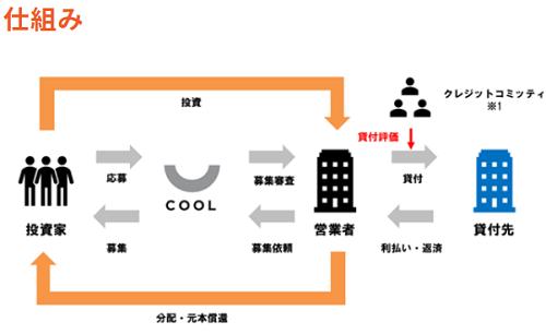 クール(COOL)投資の仕組み
