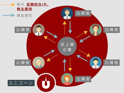 ユニコーン(UNICORN)投資の仕組みを表した画像