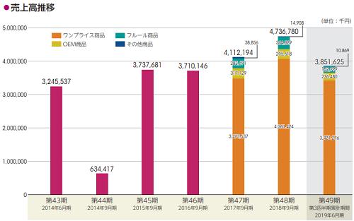 アミファ(7800)上場前の売上高推移の画像