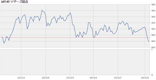 マザーズ指数2019年8月チャート画像