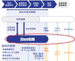 ステムリムと製薬会社の関係を表した画像