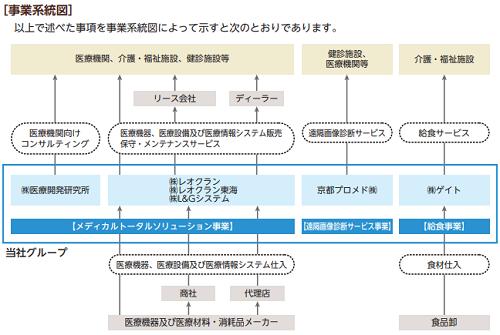 レオクラン事業系統図と関連会社を表した画像