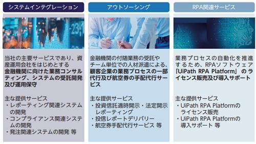 パワーソリューションズ事業詳細を表した画像