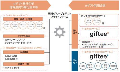 ギフティの仕組みを表した画像と利用企業
