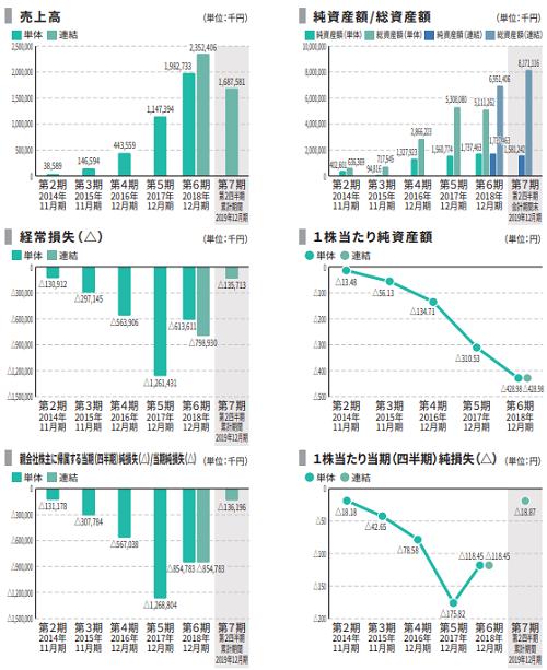 BASE(ベイス)IPOの業績推移と赤字