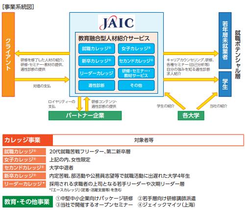 ジェイックIPOの事業詳細