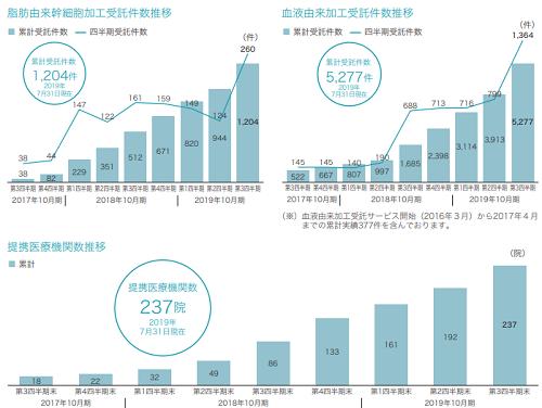 セルソースの受託件数と提携医療機関の数