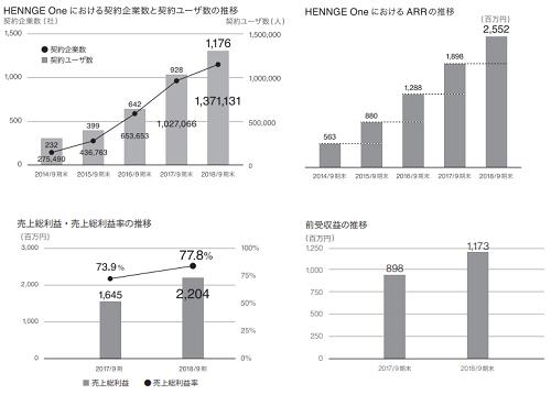 HENNGE(へんげ)契約ユーザー数とストック型ビジネス利益による収益