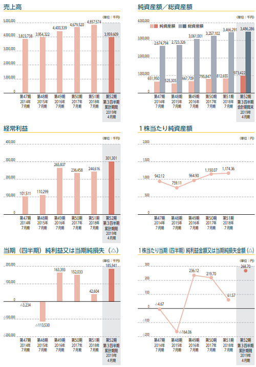 浜木綿IPOの業績推移の画像