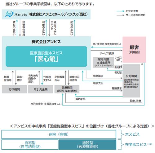 アンビスホールディングスIPOの事業系統図