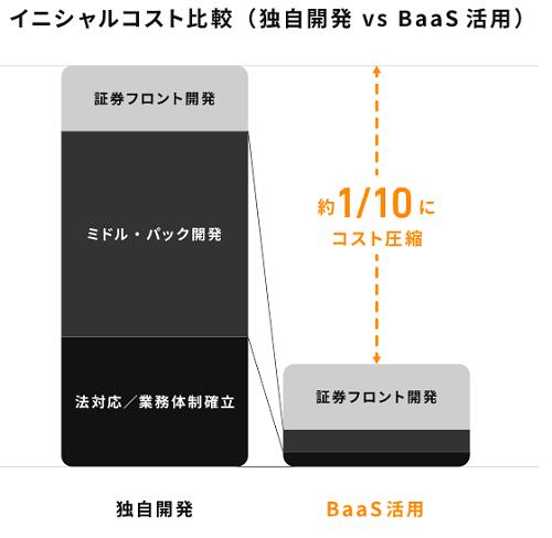 初期費用を大幅に抑えることが出来るBaaS