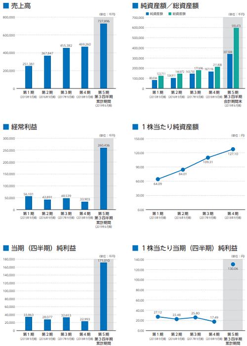 名南M&AIPOの業績画像