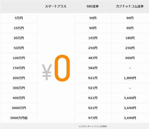 スマートプラスの現物株式手数料