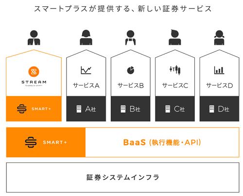 新しい証券サービスBaaS
