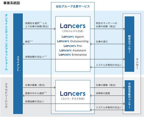ランサーズIPOの事業内容