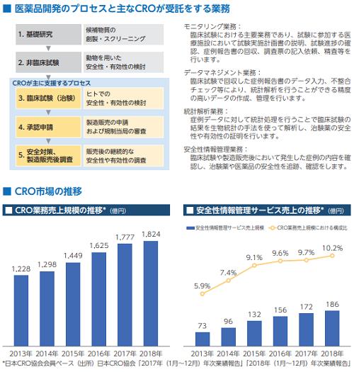 WDBココIPOの医薬品開発プロセスとCRO市場