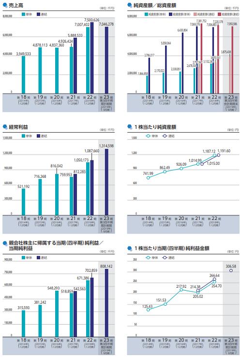 ベース(4481)IPOの業績