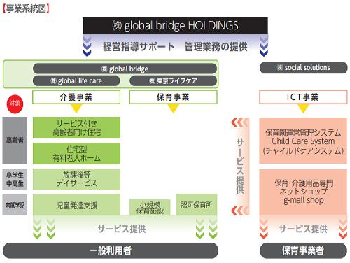 グローバルブリッヂホールディングスIPOの事業系統図