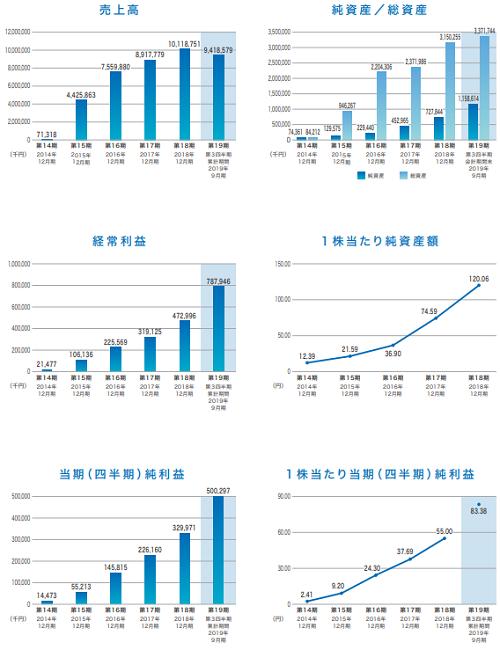 BuySell Technologies(バイセルテクノロジーズ)IPOの業績