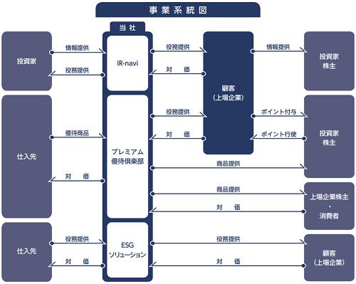 ウィルズ(WILLs)の事業系統図