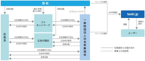 ALiNK(アリンク)インターネットIPOの事業系統図