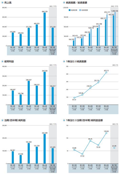 ALiNK(アリンク)インターネットIPOの業績推移