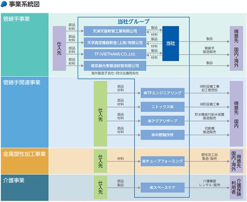 テクノフレックス事業系統図