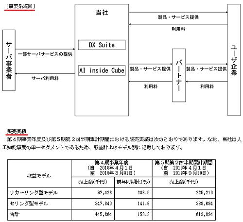 AI inside(エーアイインサイド)IPOの事業系統図と販売実績