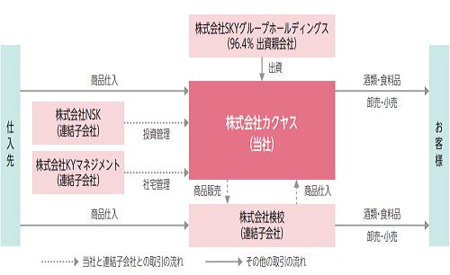 カクヤスIPO事業系統図