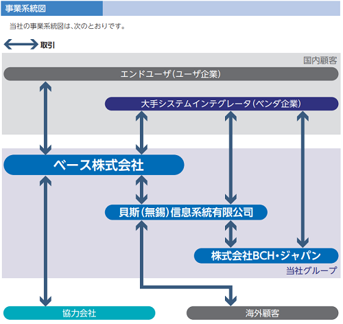 ベース(BASE)IPOの事業系統図