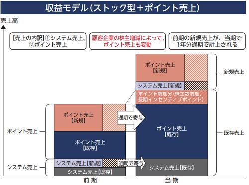 ウィルズIPOの収益モデル