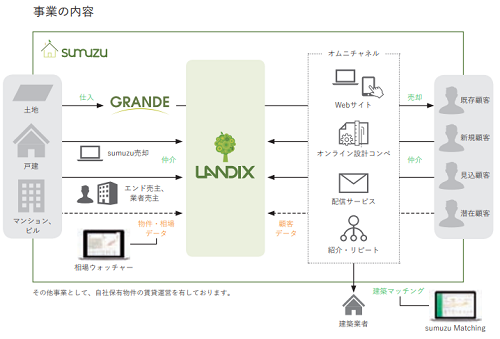 ランディックス(LANDIX)事業内容