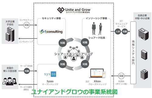 ユナイトアンドグロウ事業系統図