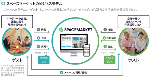 スペースマーケットIPOのビズネスモデル