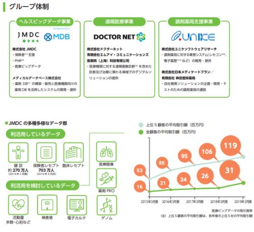JMDC(4483)IPO事業詳細