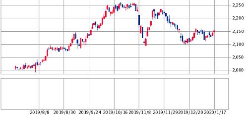 東証リート指数6ヶ月