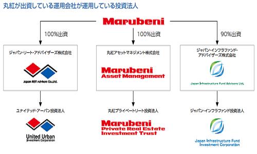 丸紅グループが設立した投資法人