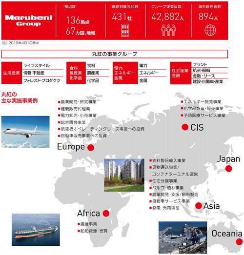 丸紅の世界的事業の画像