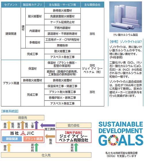 日本インシュレーションIPOの事業系統図