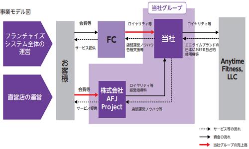 Fast Fitness JapanIPOの事業モデル図