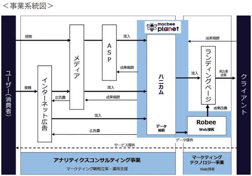 Macbee Planet(マクビープラネット)事業系統図