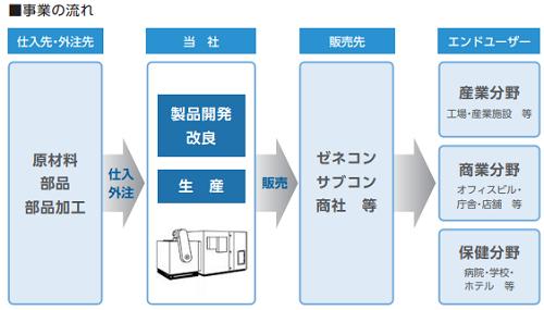 木村工機IPO事業の流れ画像