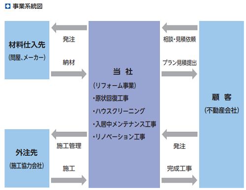 ニッソウIPOの事業系統図