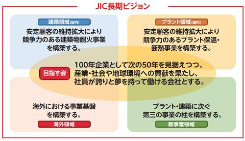 日本インシュレーションの成長ビジョン