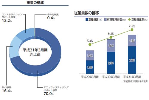 ウイルテックIPO事業別売上と従業員の数