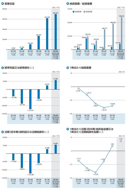 ビザスク(4490)IPOの業績推移