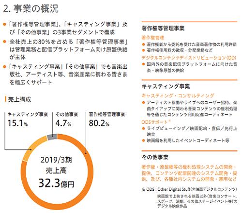 NexTone(ネクストーン)IPOの事業概況