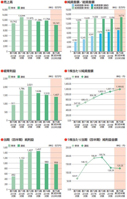 日本インシュレーション(5368)IPOの業績